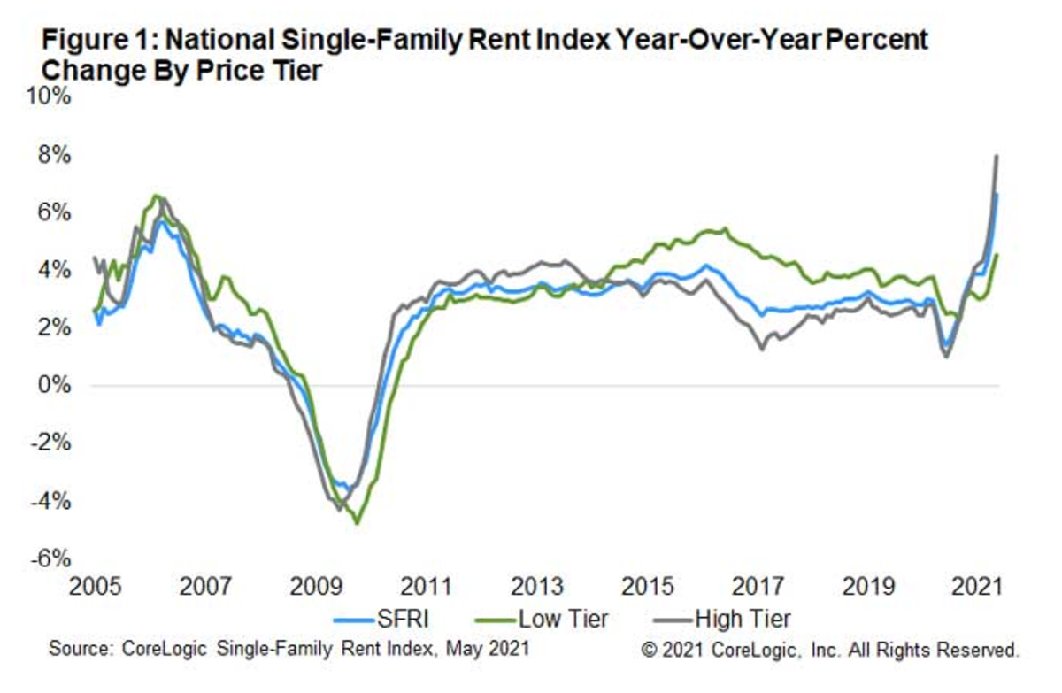 National Single-Family Rent Index 2021-05