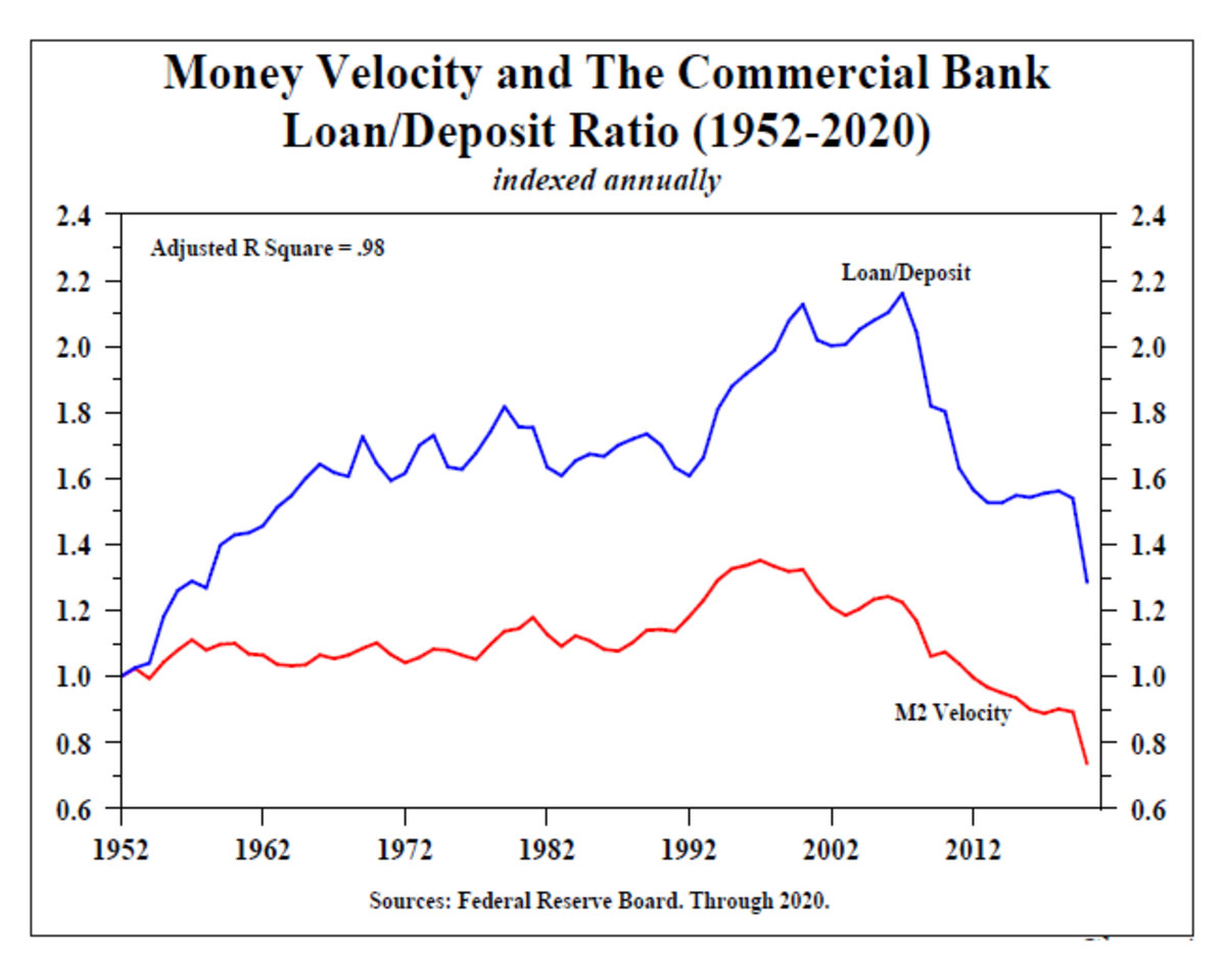Money Velocity and the Commercial Bank LD Ratio