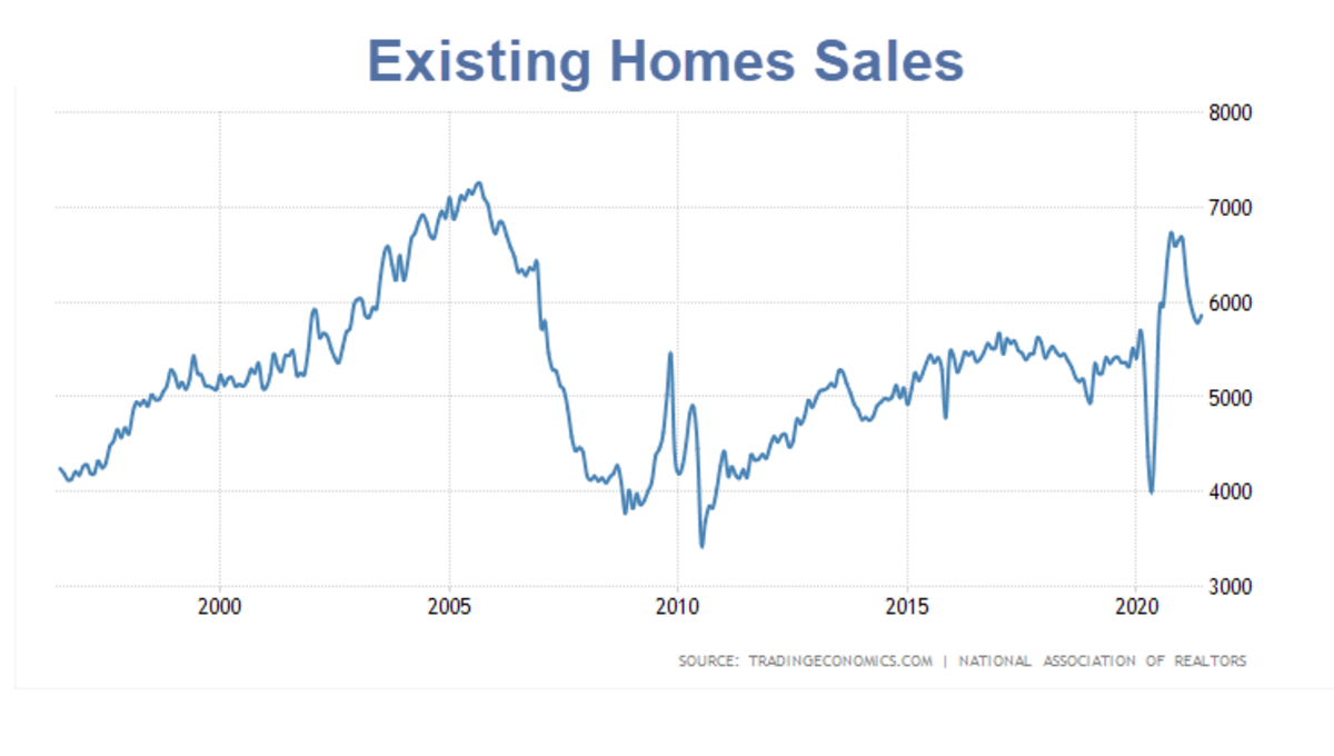 Existing Homes Sales 2021-06