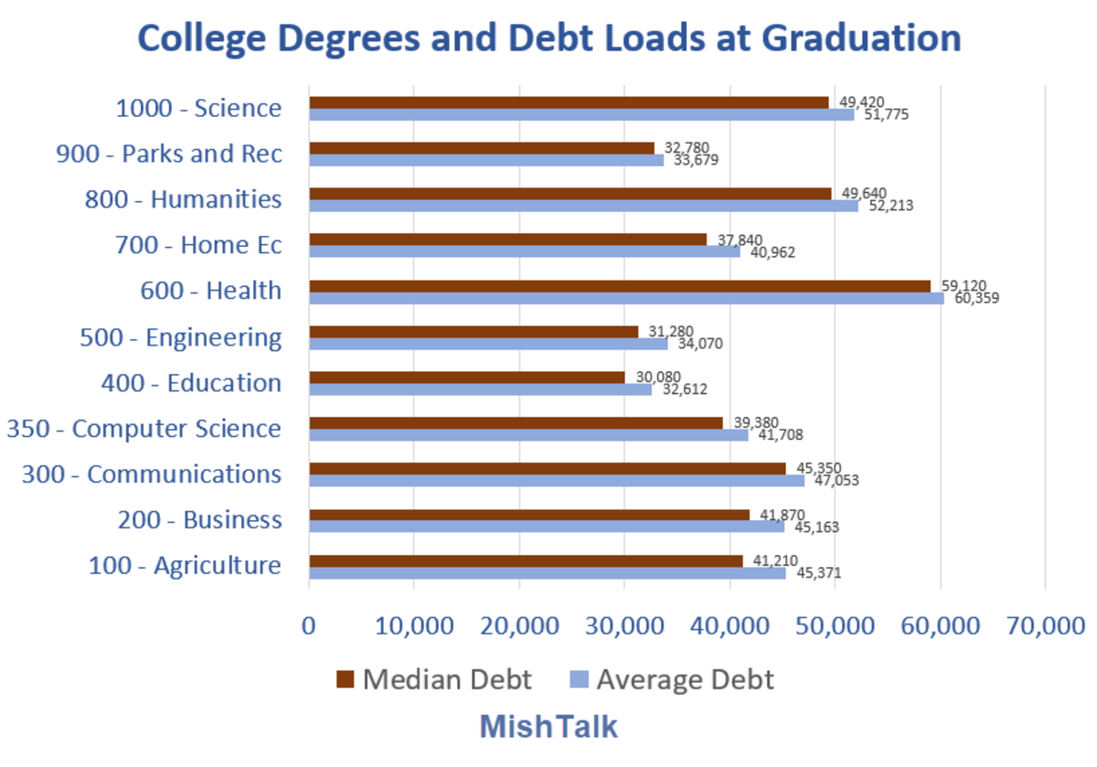 College Degrees and Debt Loads at Graduation