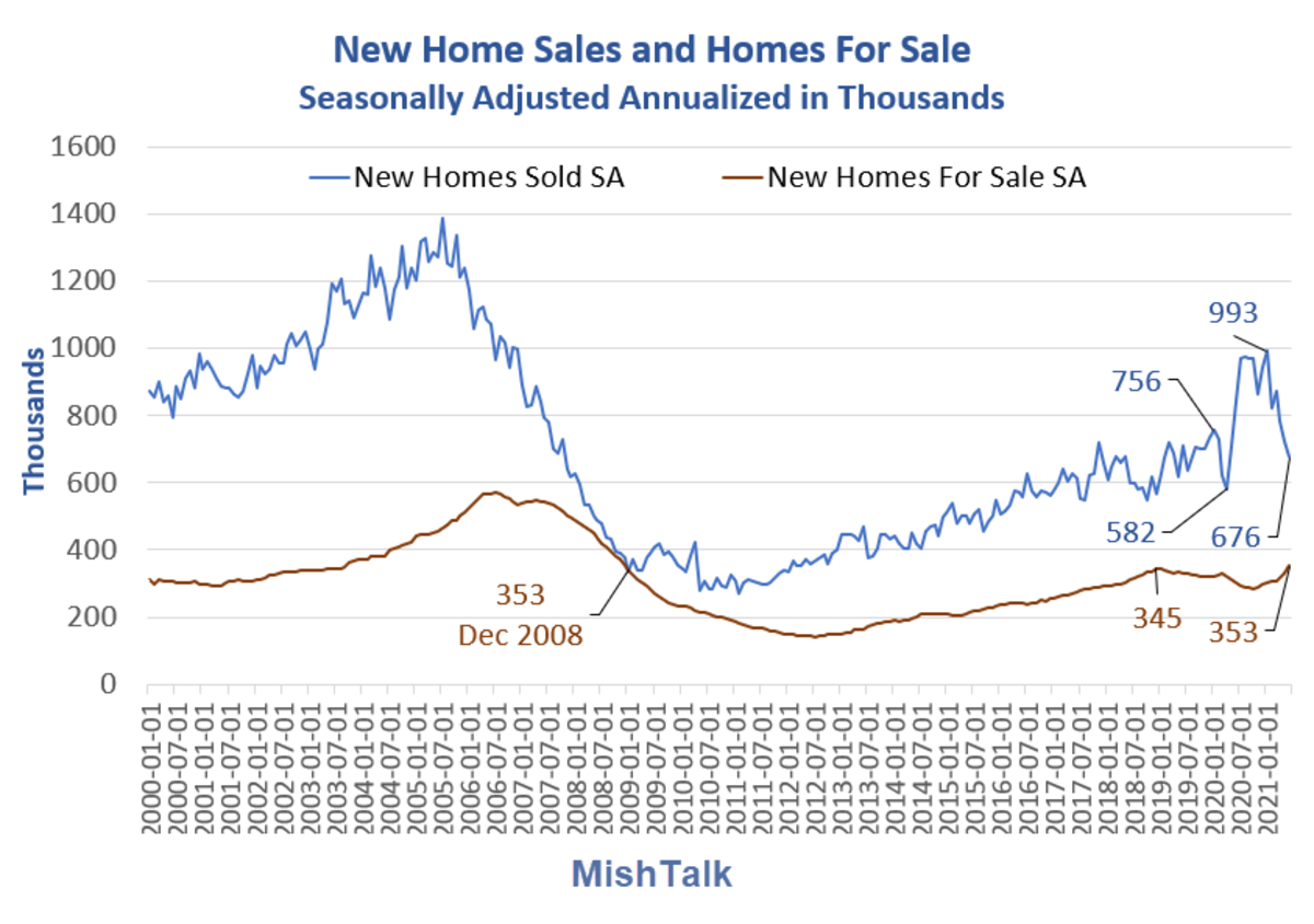 New Home sales and Home for Sale 2021-06