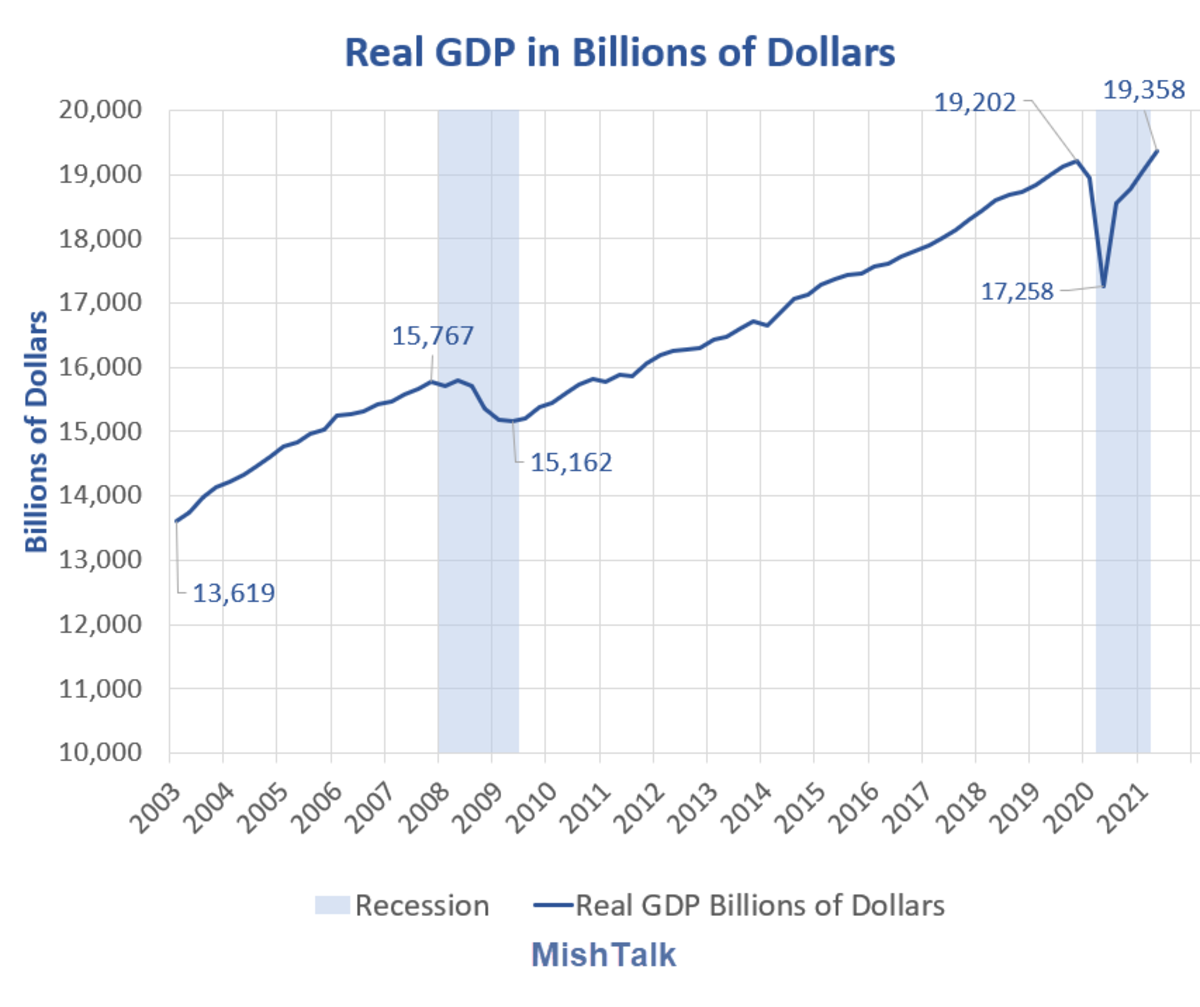 Real GDP in Billions of Dollars 2021 Q2 Preliminary