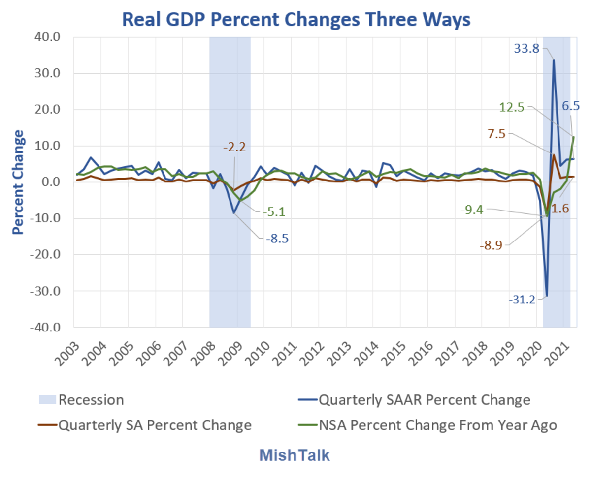Real GDP Percent Changes Three Ways 2021 Q2 Preliminary