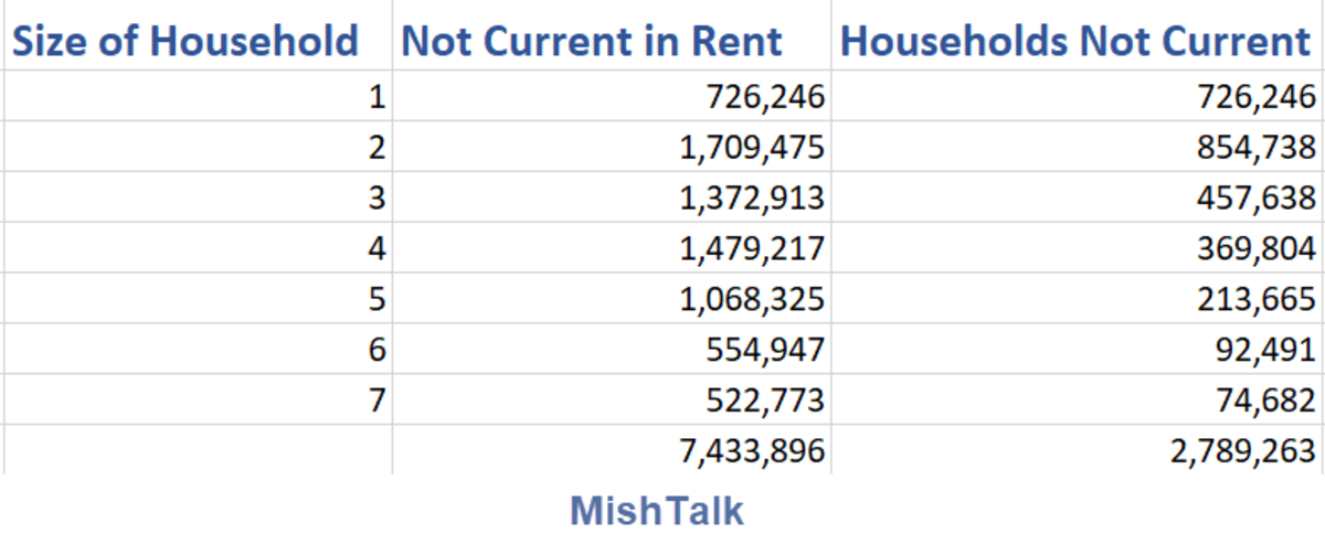 Not Current in Rent