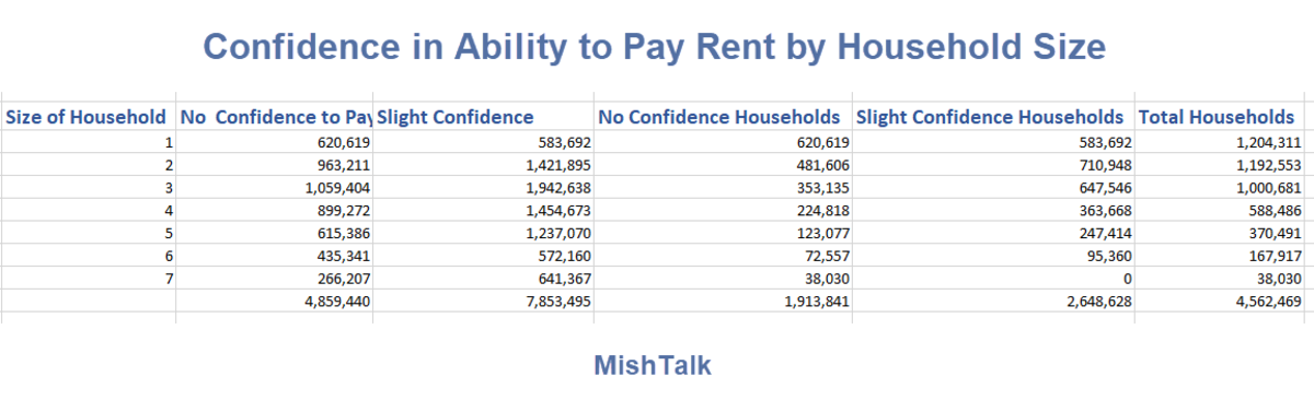 Confidence in Ability to Pay Rent by Household Size