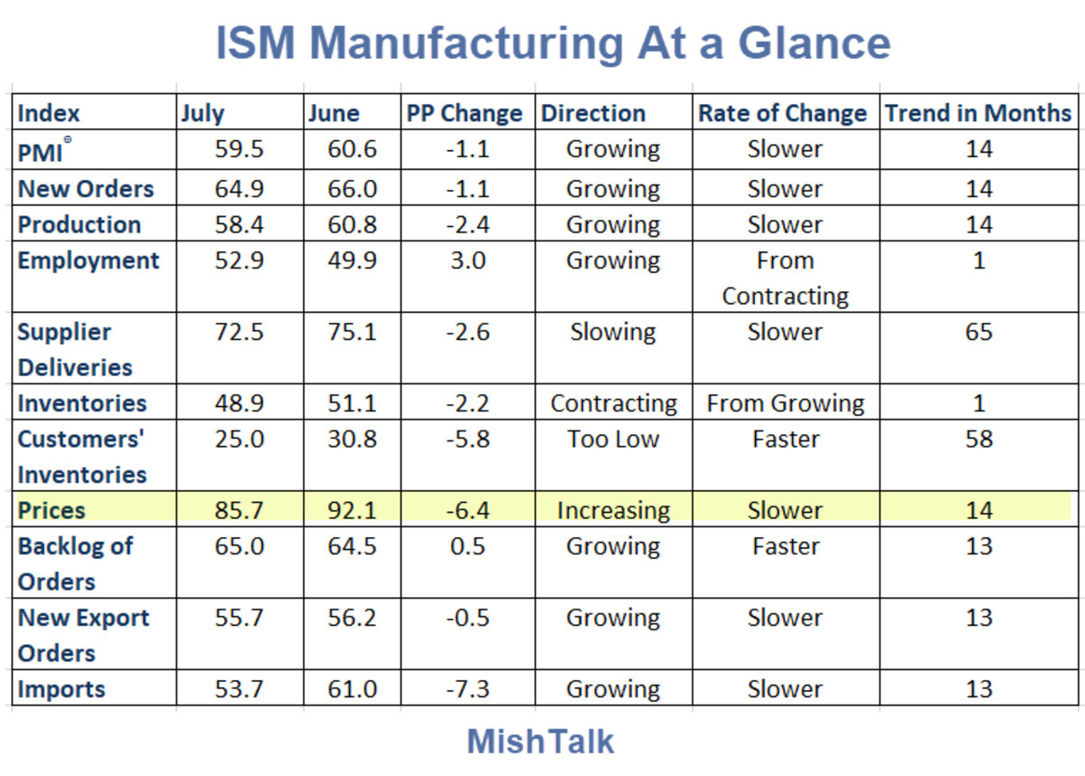 ISM Manufacturing at a Glance 2021-07