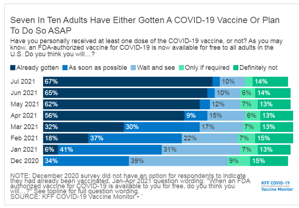 70% in US Have at Least 1 Vaccination Shot, Who are the Holdouts?