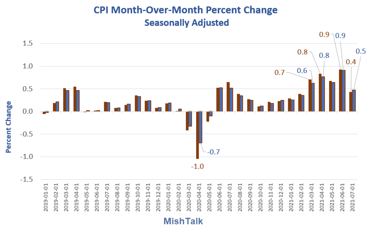 CPI Month-Over-Month 2021-07