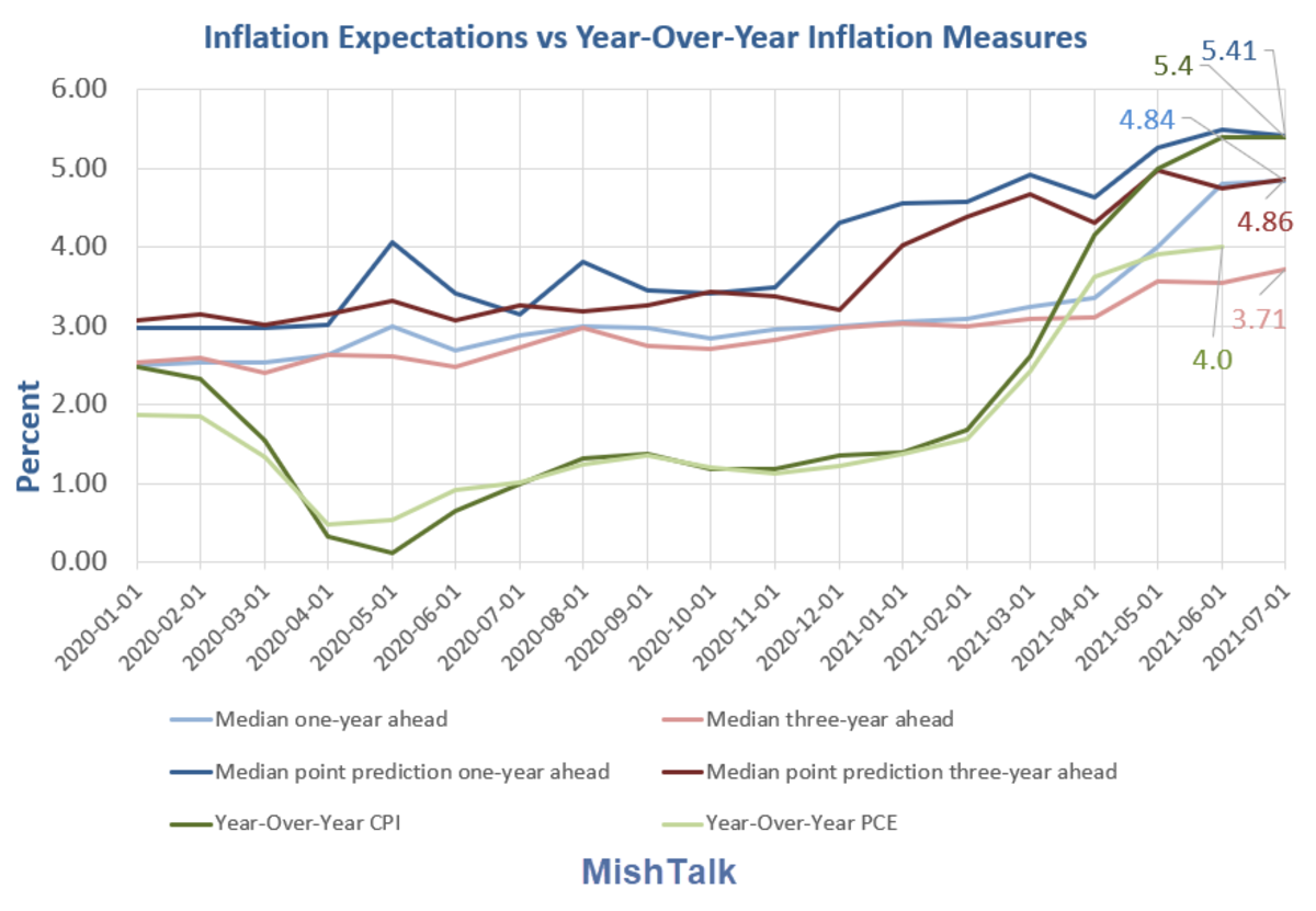 Inflation Expectations vs Year-Over-Year Inflation Measures Detail 2021-07