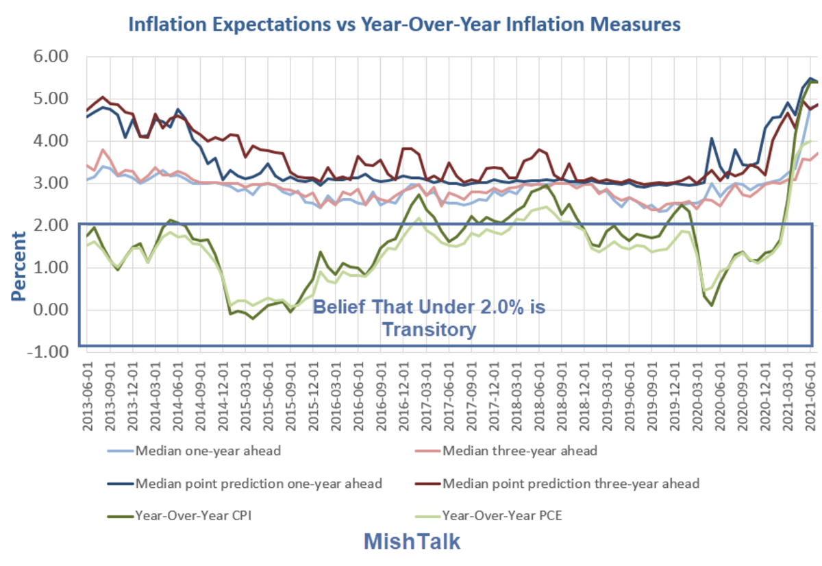 Inflation Expectations vs Year-Over-Year Inflation Measures 2021-07