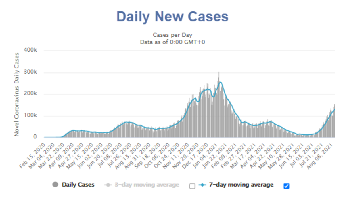 Daily New Cases 2021-08-14