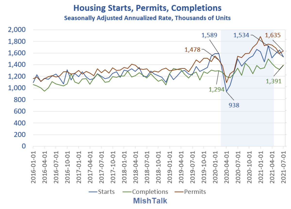 Housing Starts, Permits, Completions 2021-07 Detail