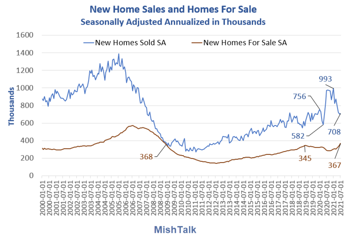New Home sales and Home for Sale 2021-07