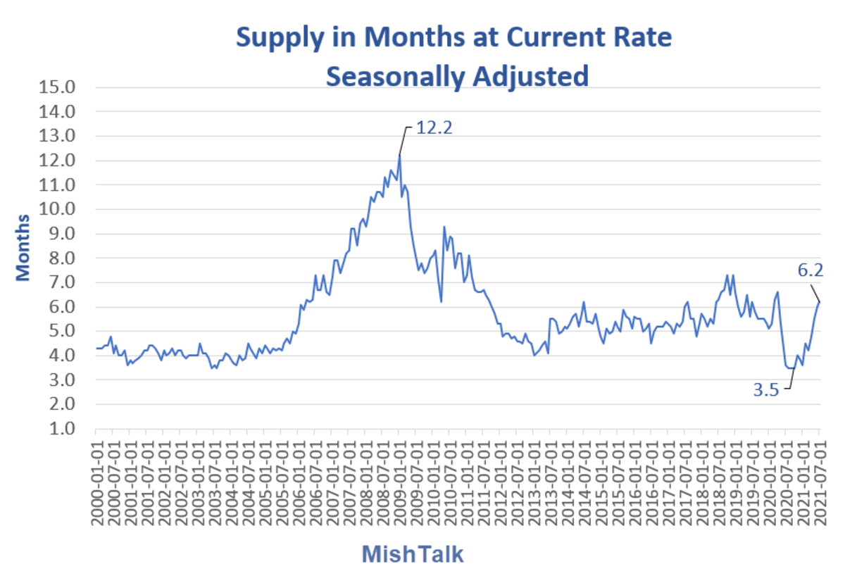 Supply in Months at Current rate 2021-07