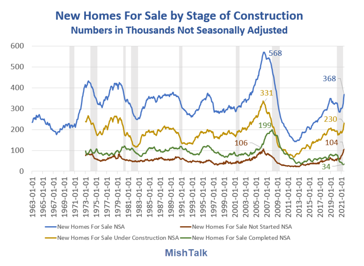 New Homes For Sale By Stage of Construction 2021-07