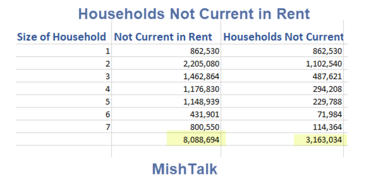 Households Not Current in Rent by Household Size 2021-08-27