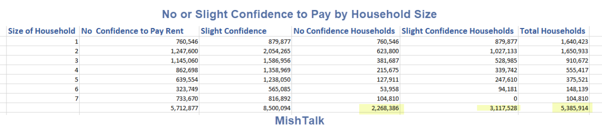 No or Slight Confidence to Pay by Household Size 2021-08-27