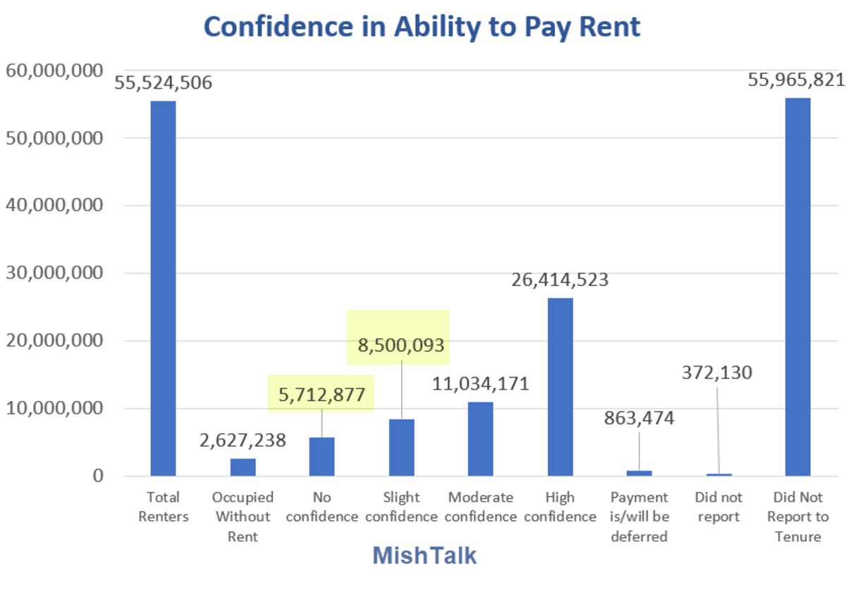 Confidence in Ability to Pay Rent 2021-88-27
