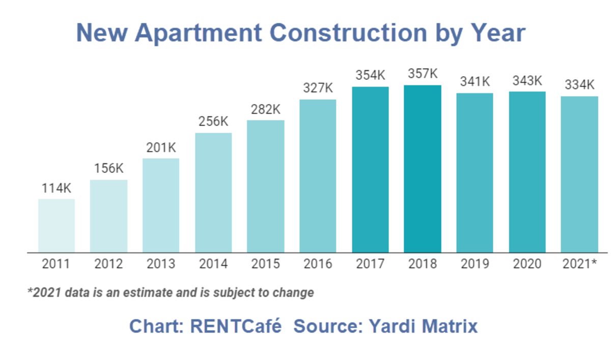 New Apartment Construction by Year