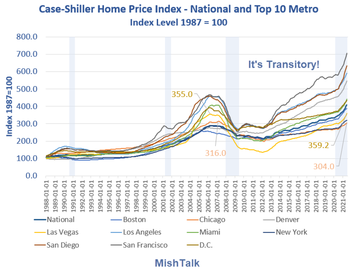 Case Shiller Home Price Index National and Top 10 by City 2021-07
