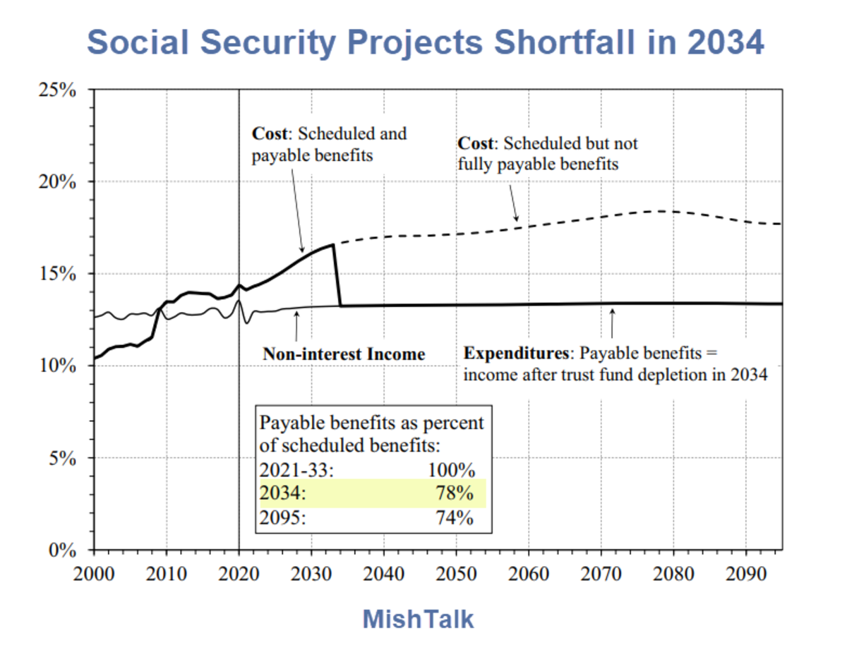 Social Security Projects Shortfall in 2034