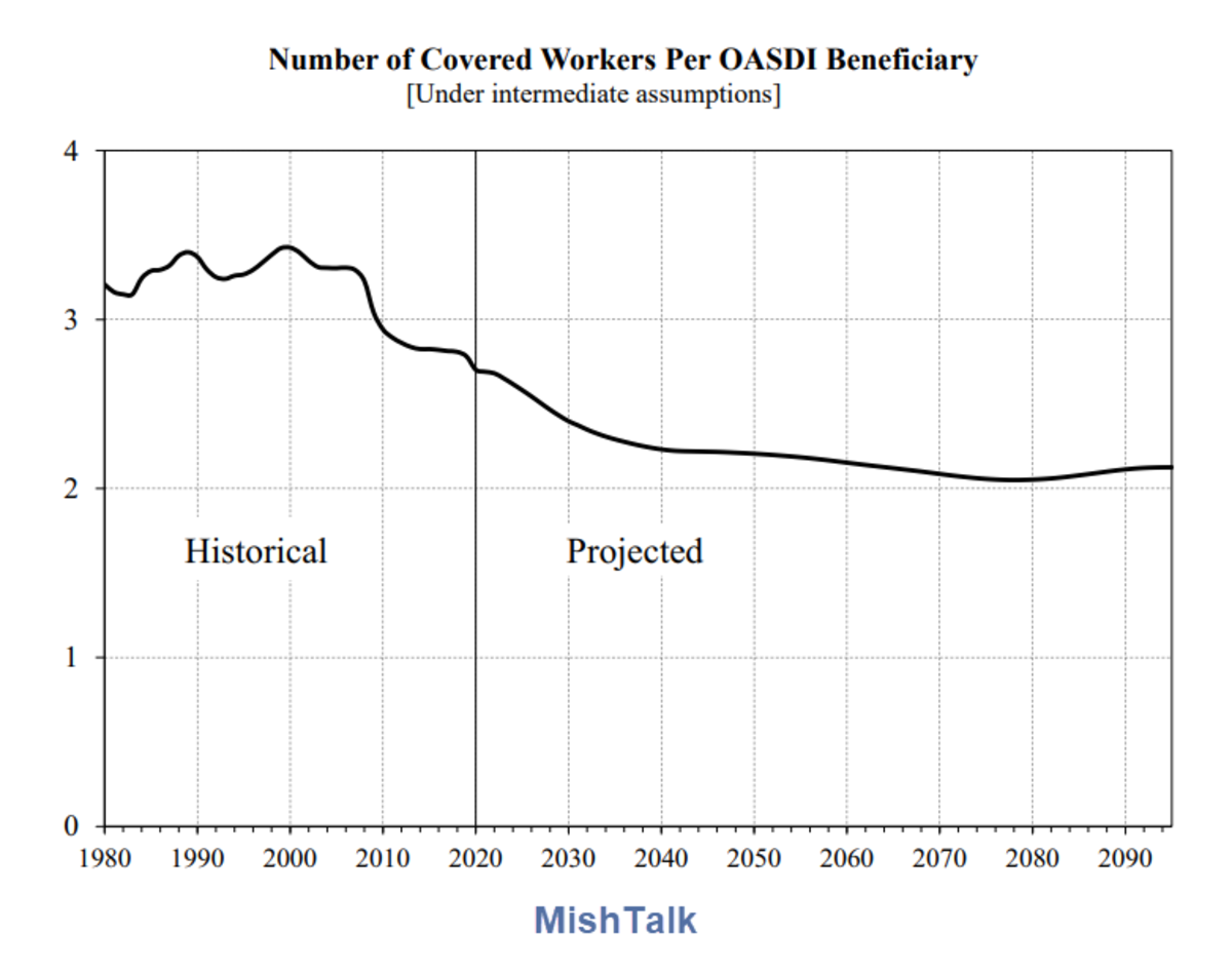 Number of Covered Workers Per Beneficiary