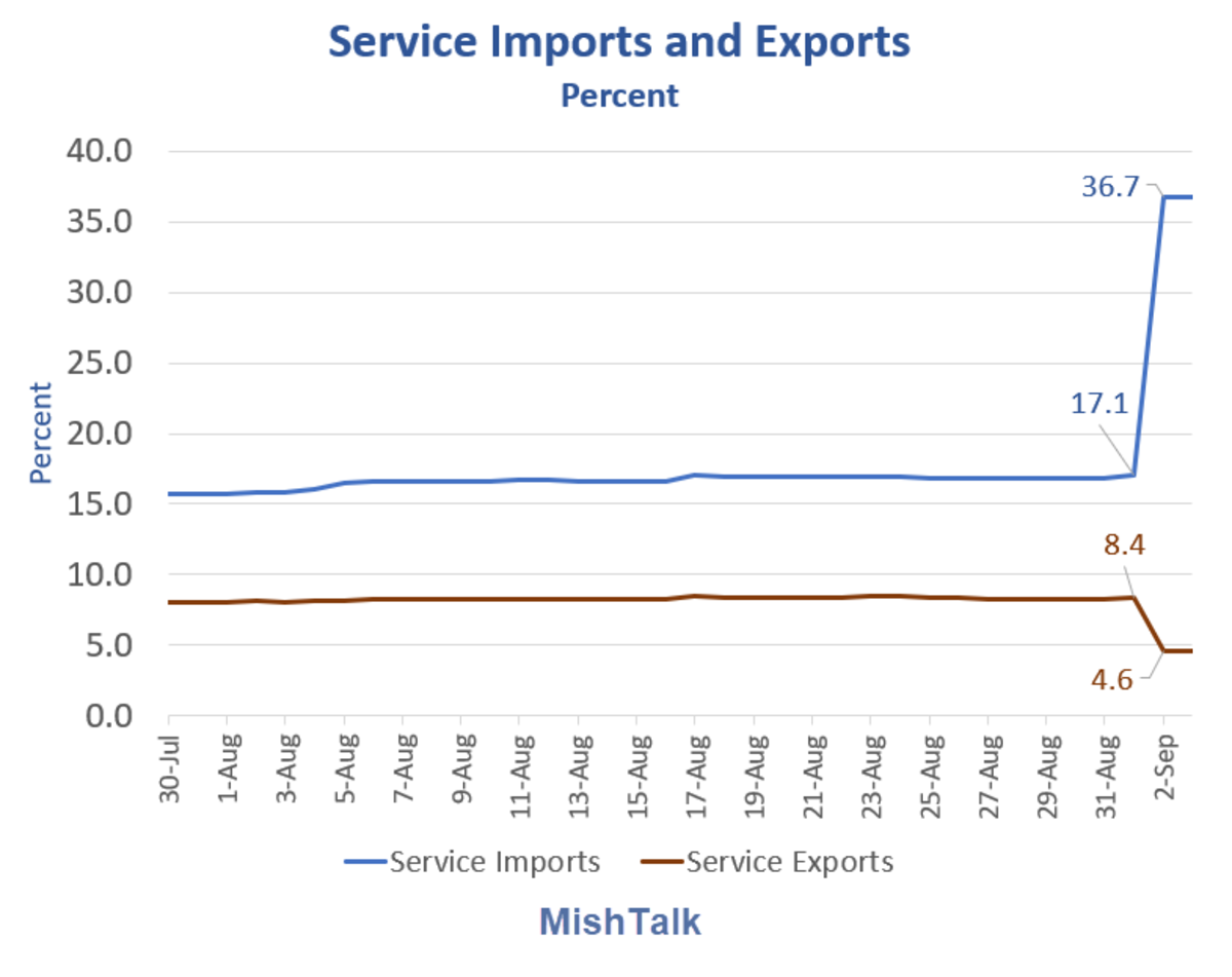Service Imports and Exports