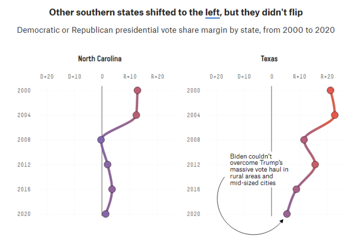 Other Southern States Shifted Left