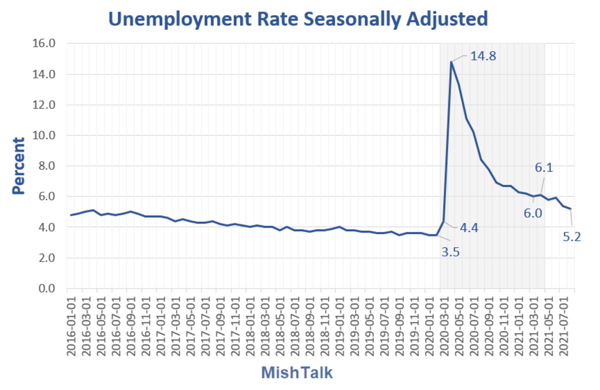 Unemployment Rate Seassonally Adjusted 2021-08