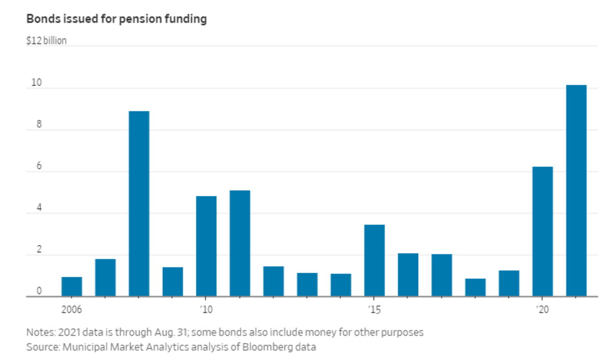Bonds Issued for Pension Funding