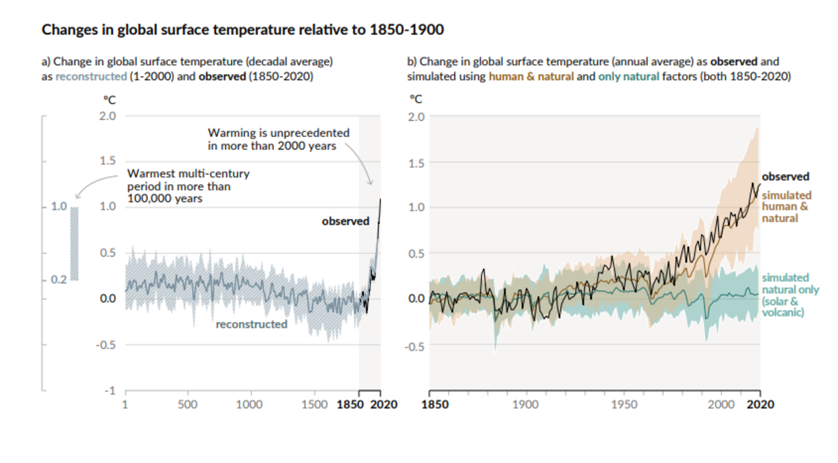 Changes in Global Surface Temperatures