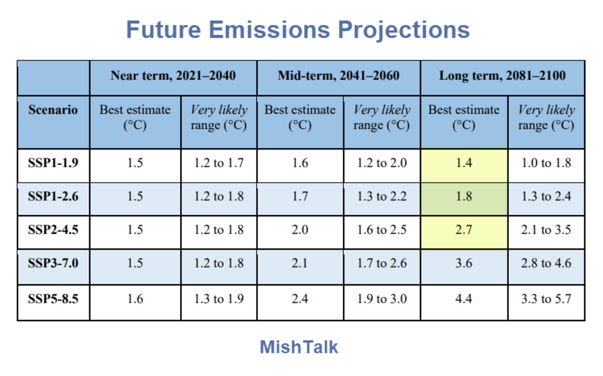 Future Emissions Projections