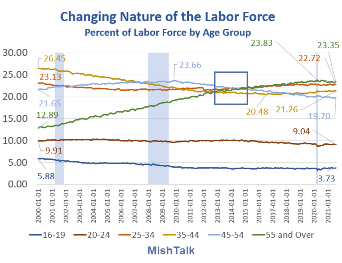 Changing Nature of the Labor Force 2021-08