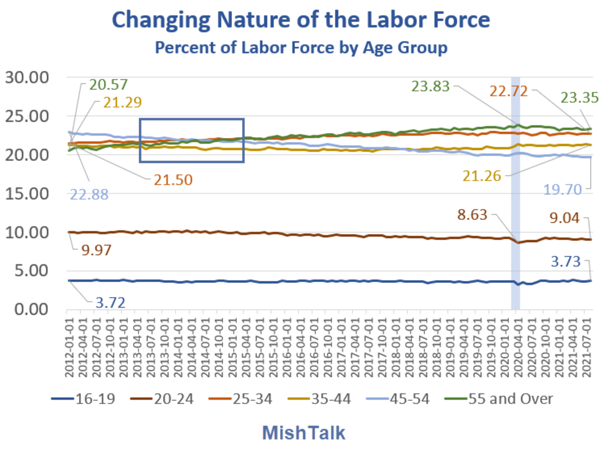 Changing Nature of the Labor Force Detail 2021-08