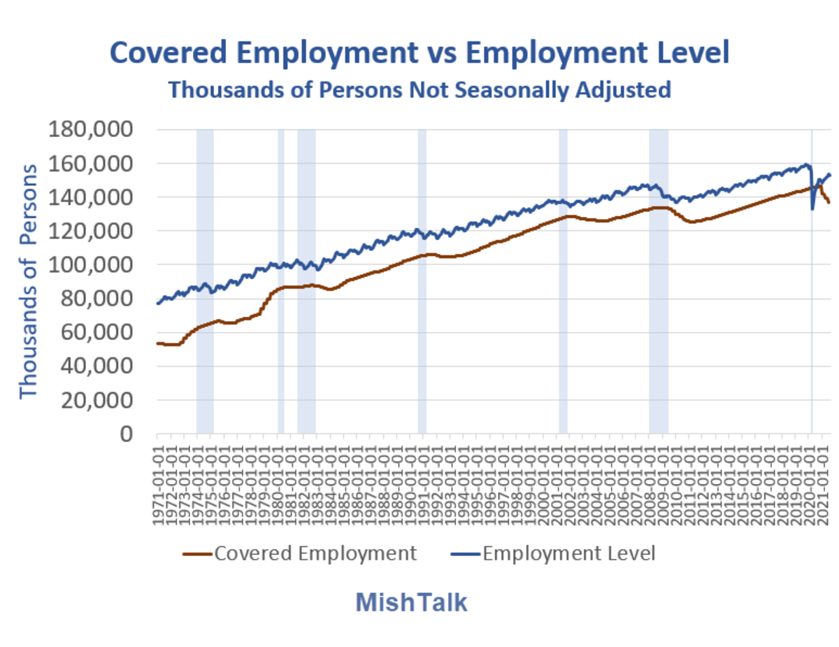 Covered Employment vs Employment Level 2021-08