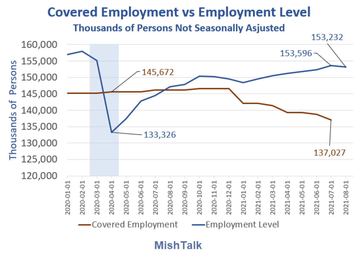 Covered Employment vs Employment Level Detail 2021-08