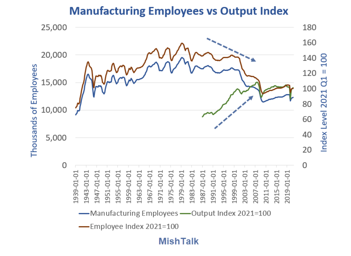 Manufacturing Employees vs Output Index 2021 Q1