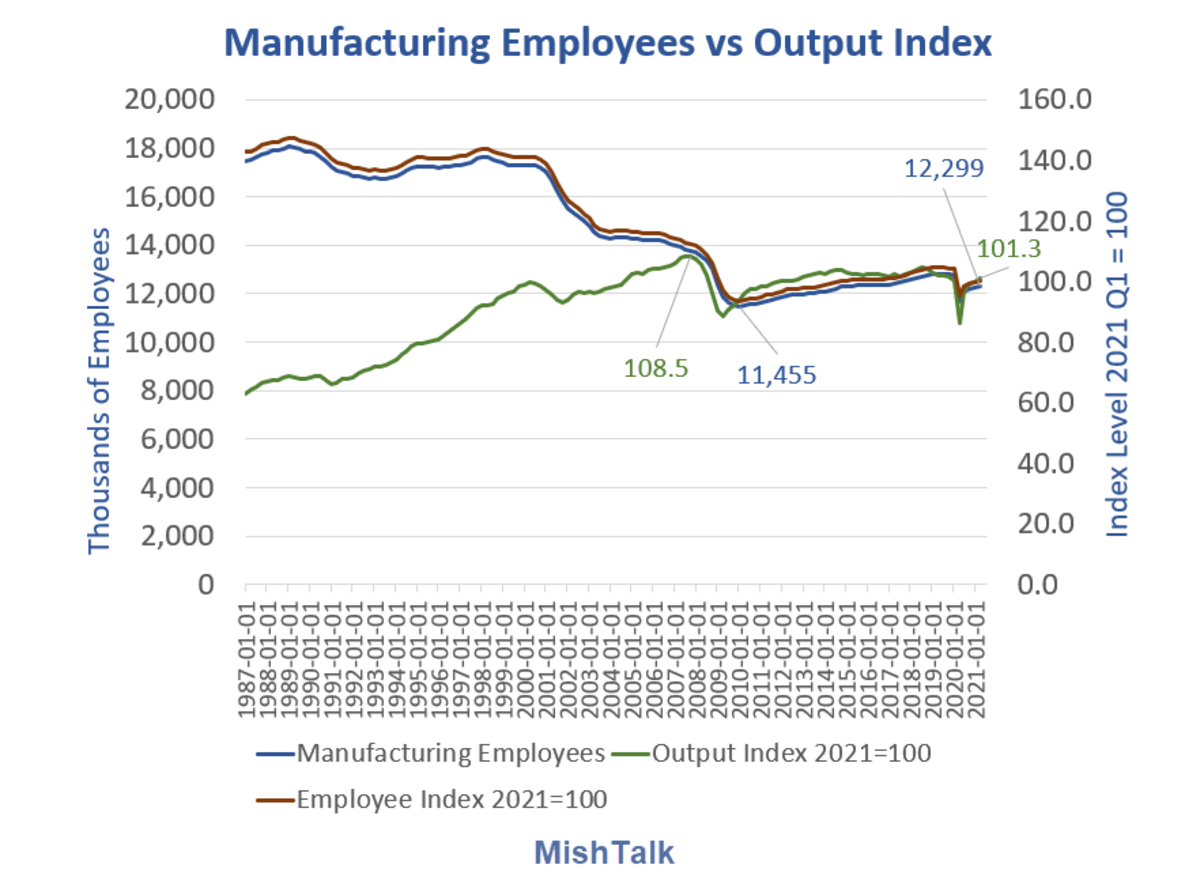Manufacturing Employees vs Output Inde 2021-Q1 Detail