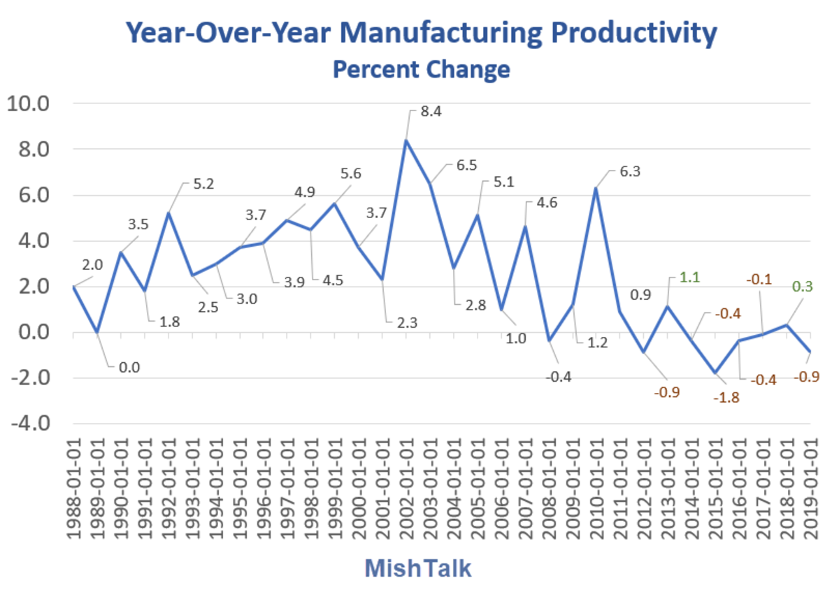 Year-Over-Year Manufacturing Productivity