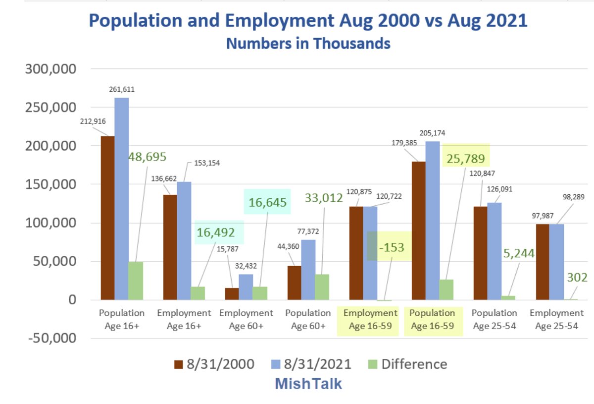 Population and Employment Aug 2000 vs Aug 2021