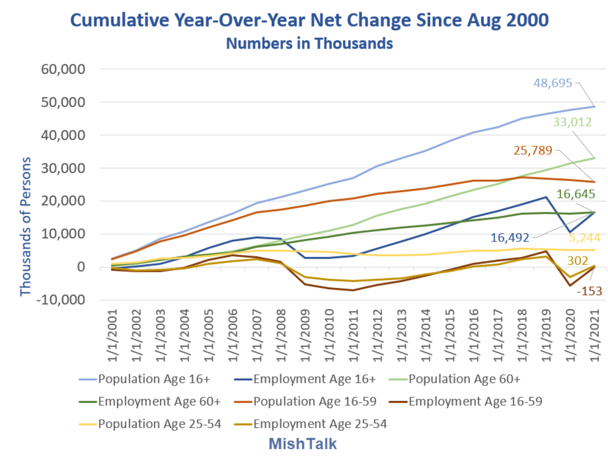 Cumulative Year-Over-Year Net Changes 2021-08