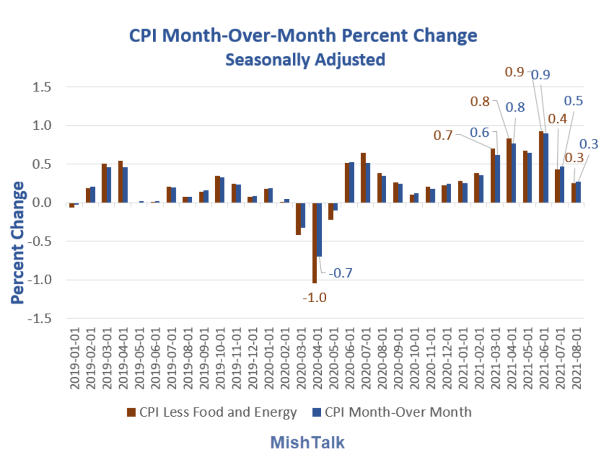 CPI Month-Over-Month Percent Change 2021-08
