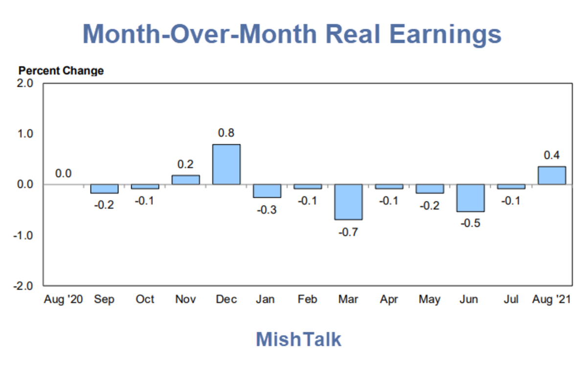 Real Earnings Month-Over-Month 2021-08