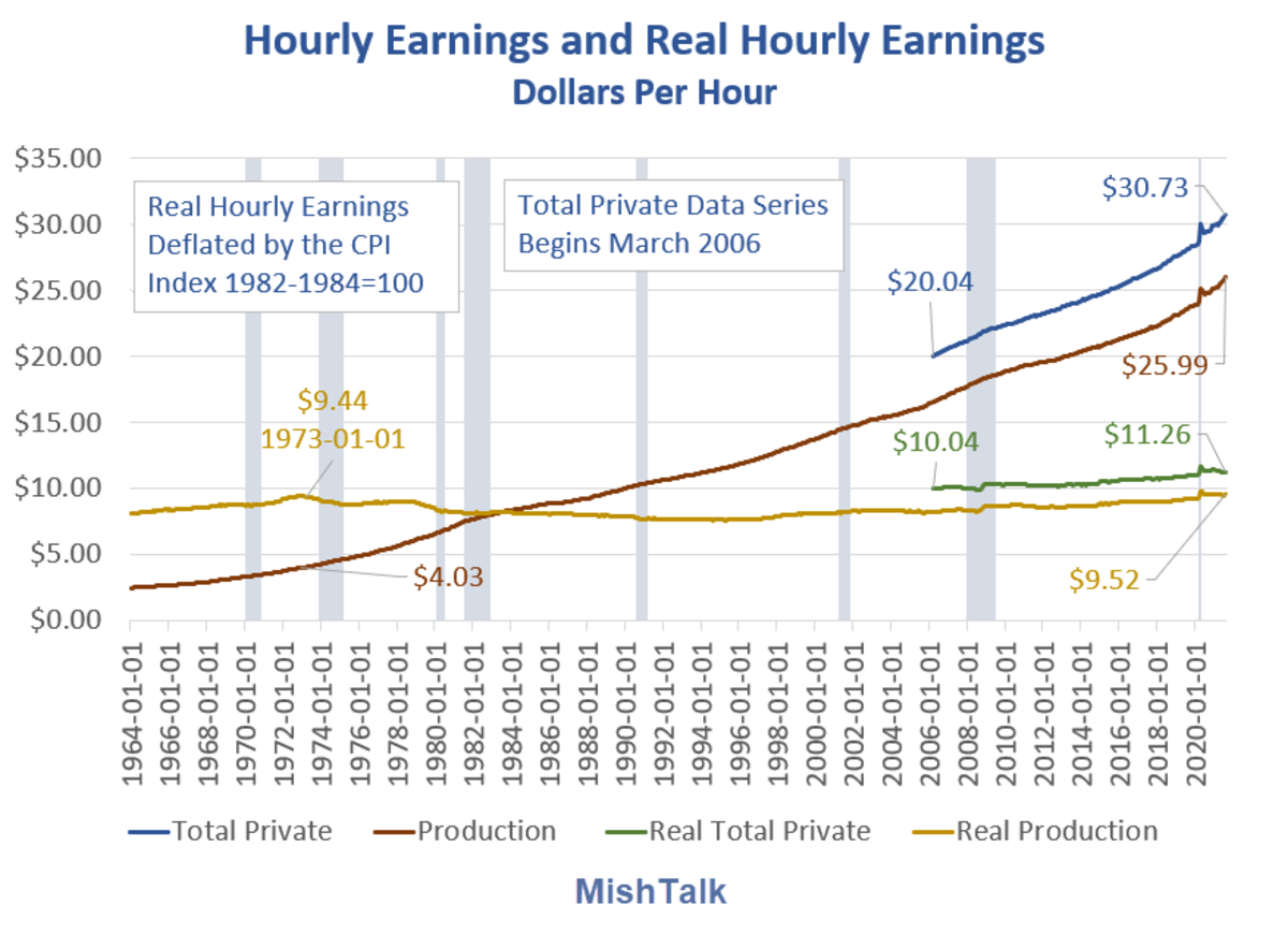 Hourly Earnings and Real Hourly Earnings 2021-08