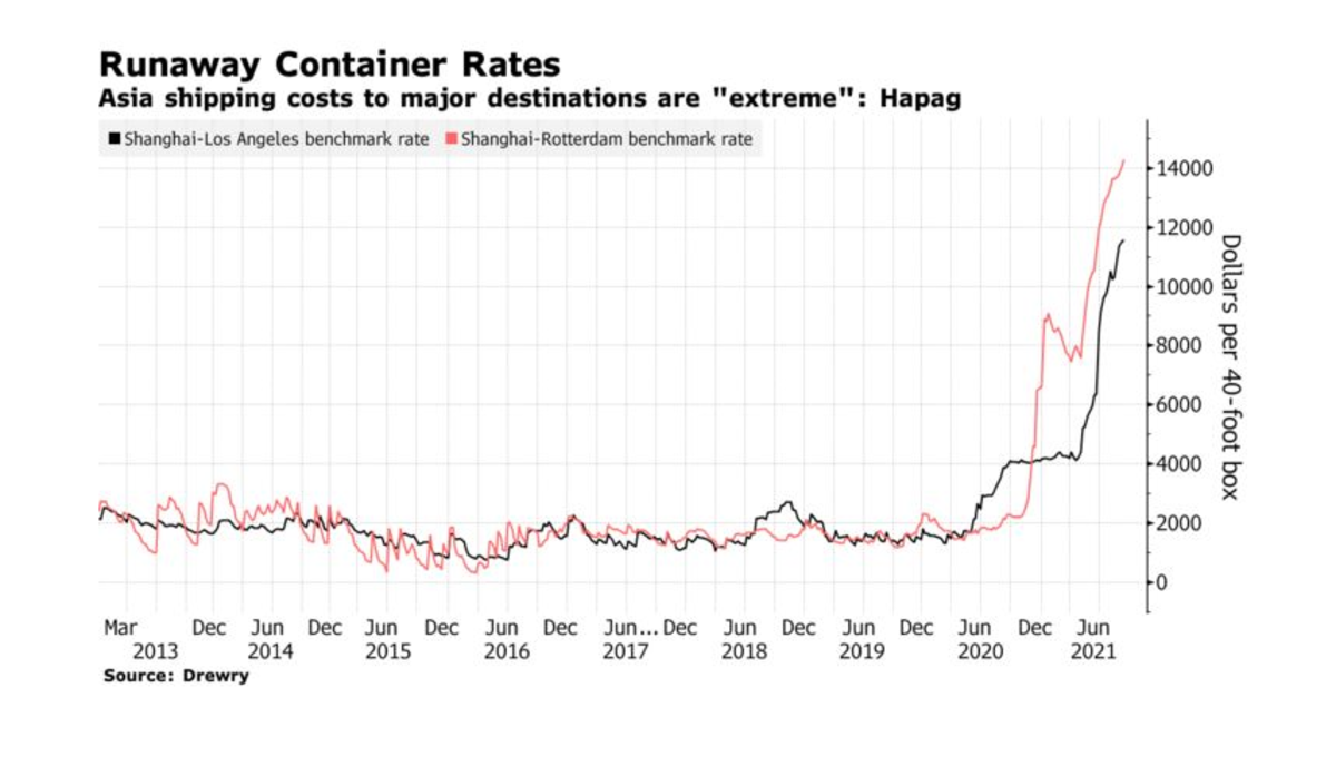 Runaway Container Rates