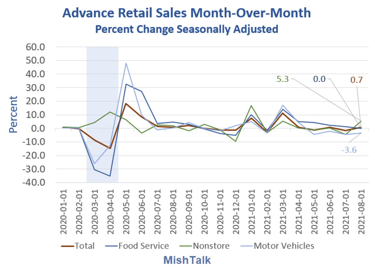 Advance Retail Sales Month-Over-Month 2021-08