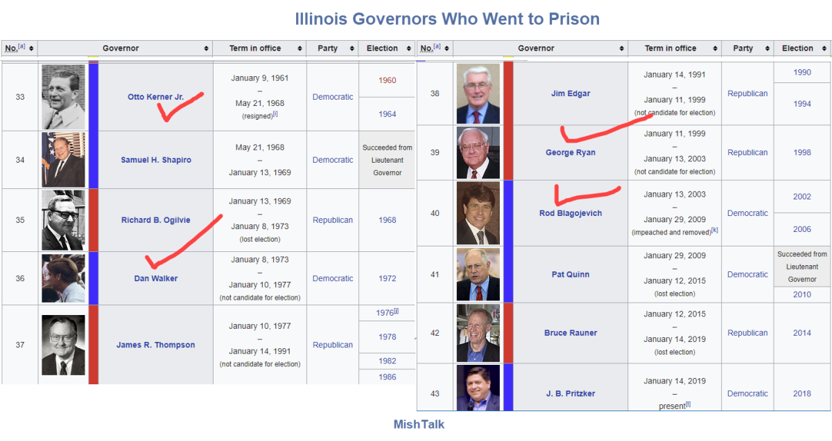 Illinois Governors Who Went to Prison
